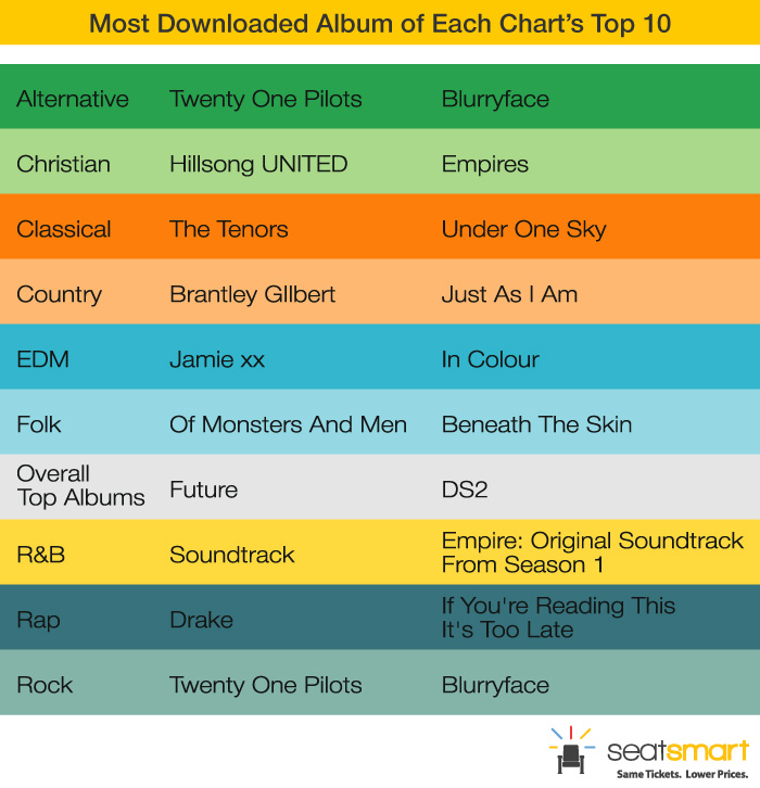 most-downloaded-album-of-each-chart1